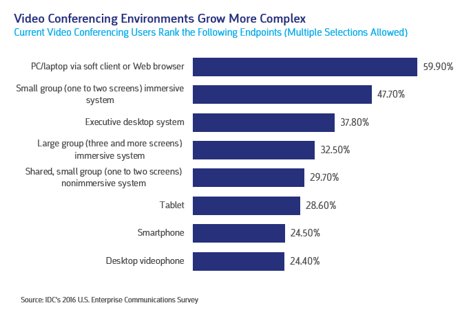 Video Conferencing Environments Grow More Complex. Current Video Conferencing Users Rank the Following Endpoints (Multiple Selections Allowed).